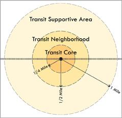 transit_supportive_area_renaissance